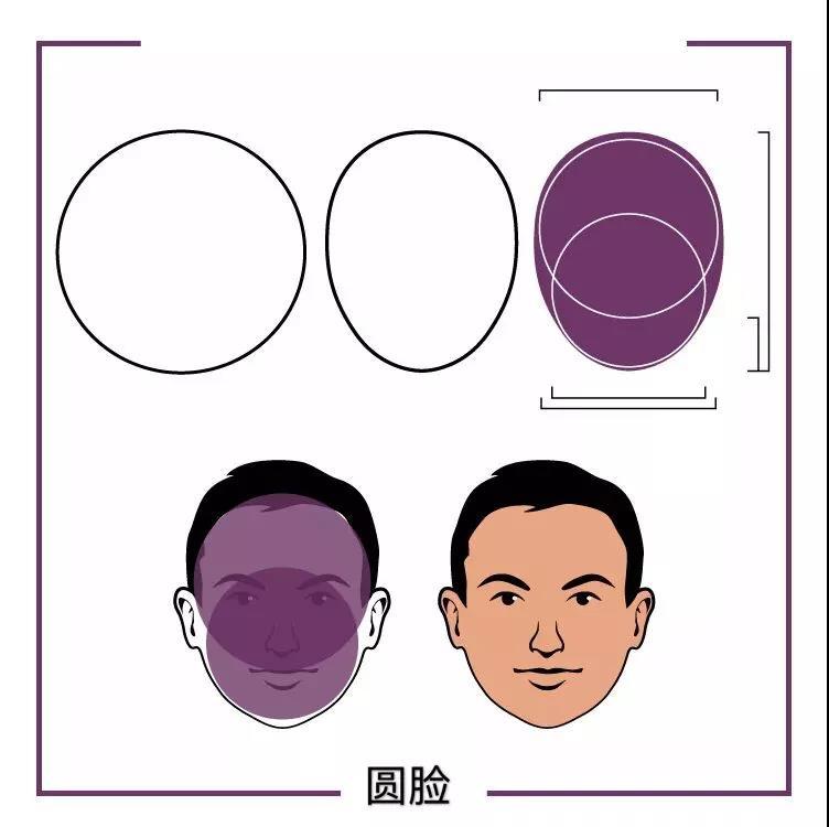 你的脸型适合什么样的发型?  秋11月 第3张